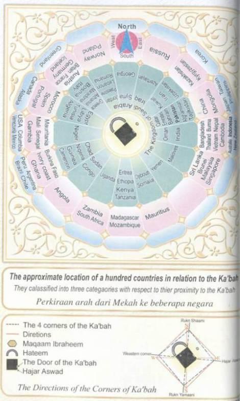Kaba orientation